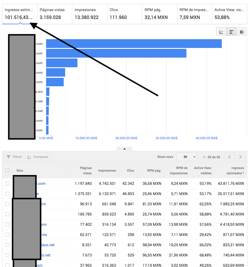 Google Adsense 110mil pesos 5mil dolares